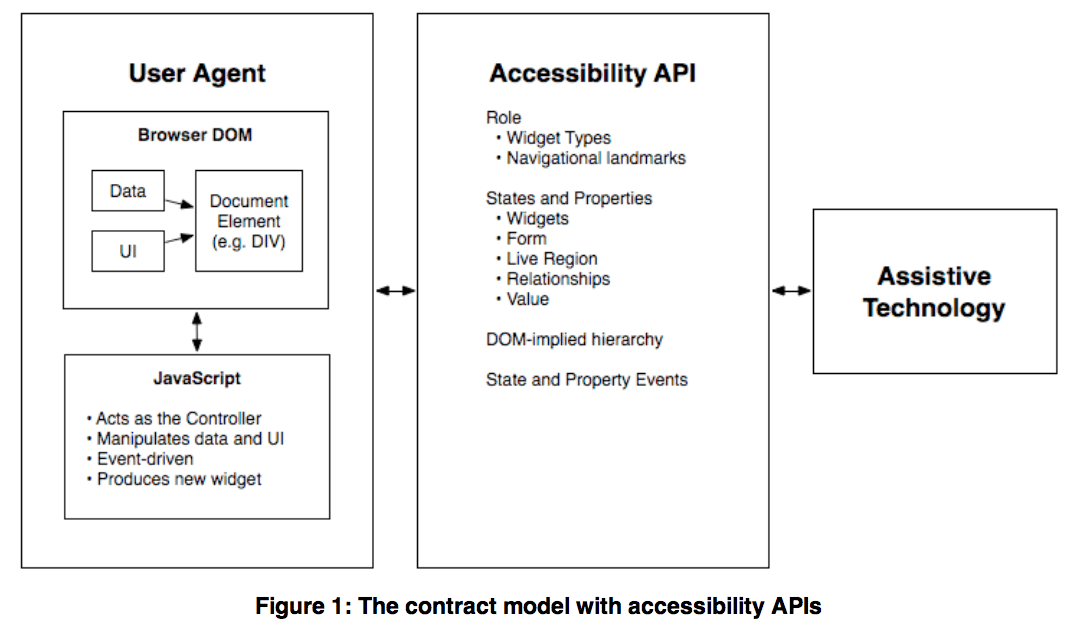 Description, The contract model with accessibility APIs